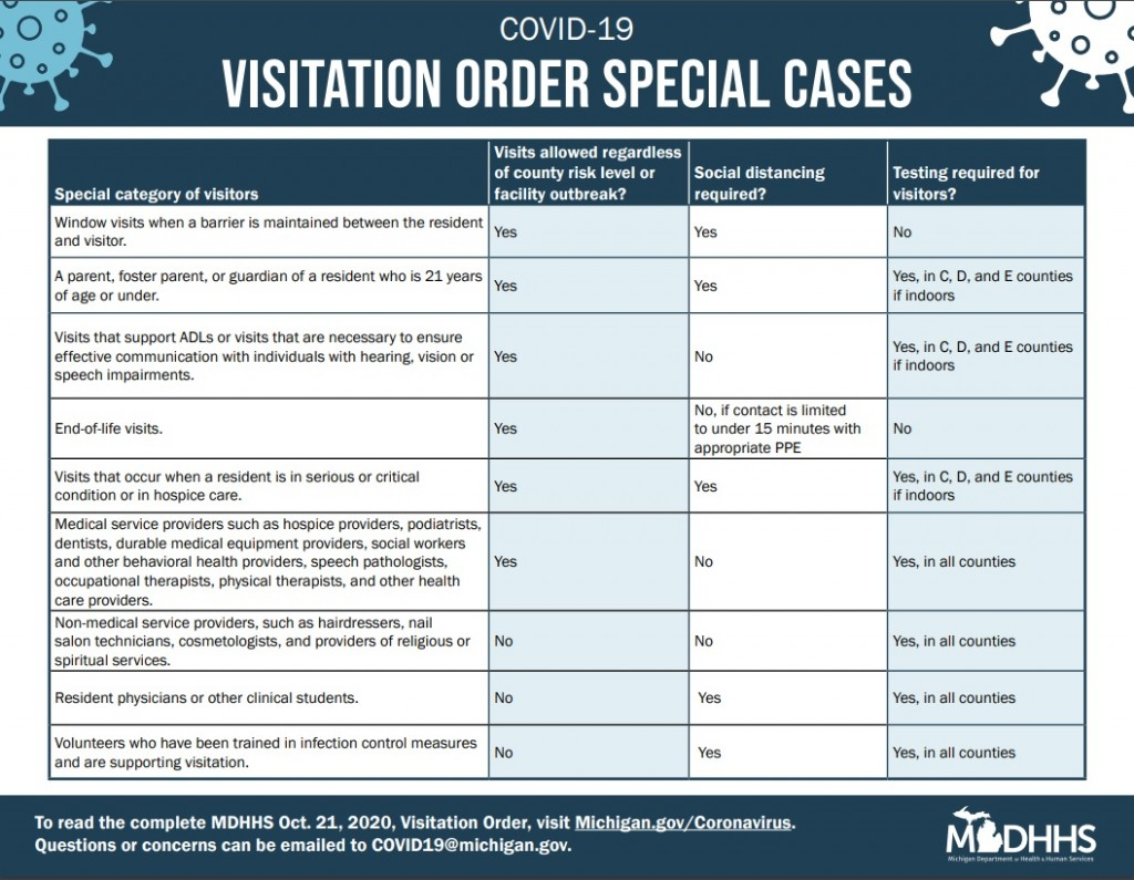 Covid Visition Order Infographic
