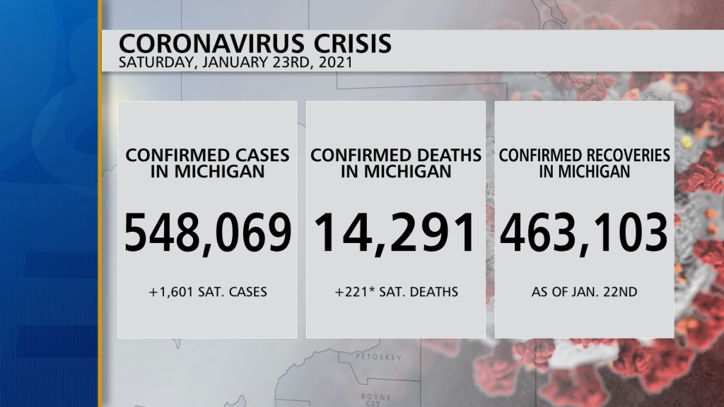 Michigan Health Officials Report 1601 New Coronavirus Cases, 221 Deaths