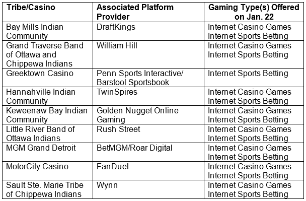 Approved Online Gaming Operators
