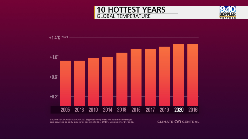 Global Hottest Years 2020