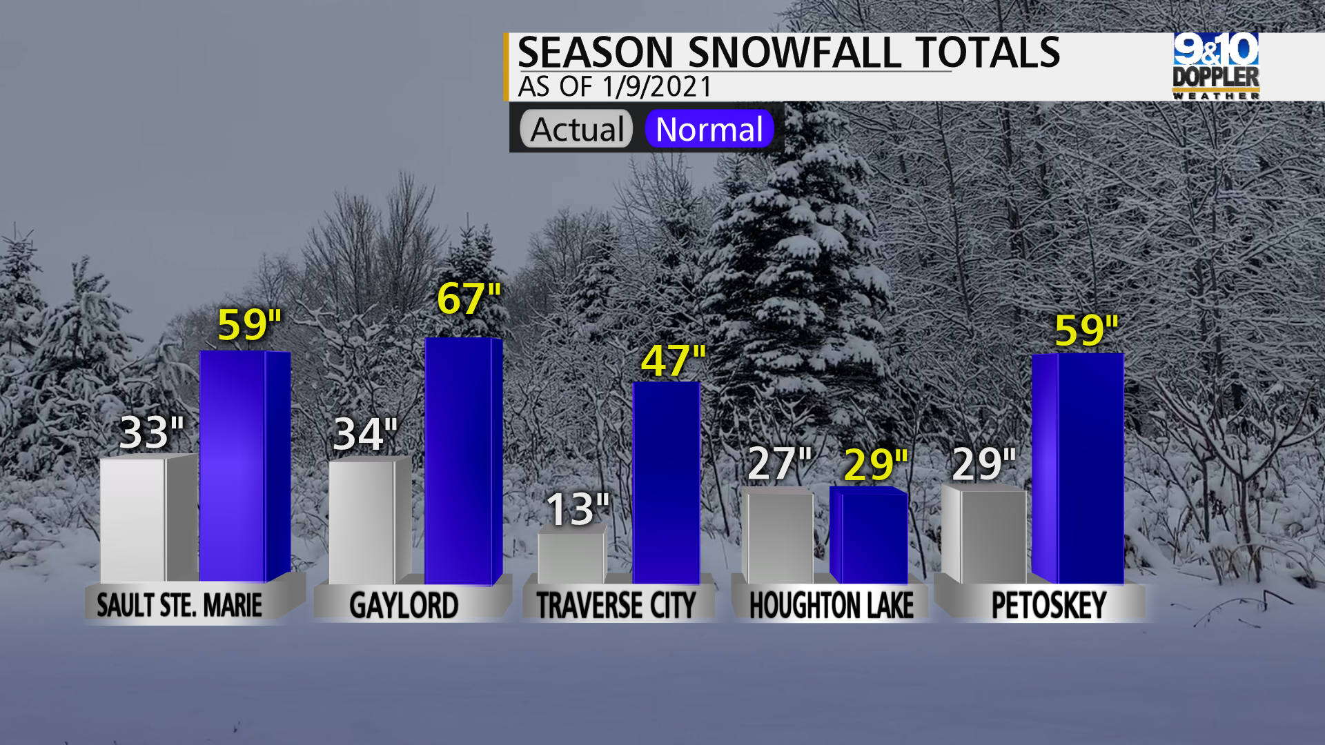 Snowfall To Date